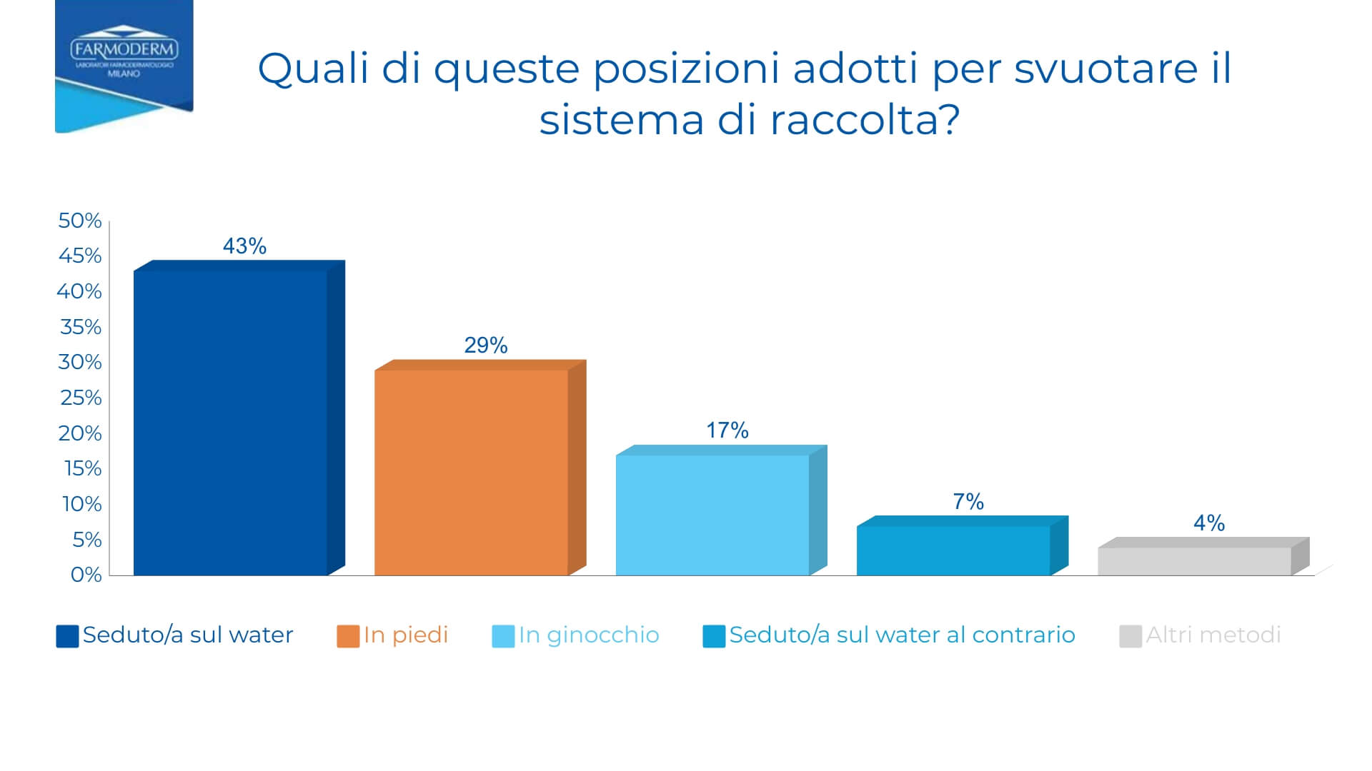 Grafico a barre, sondaggio per individuare quali posizioni utilizzano per svuotare la sacca per stomia