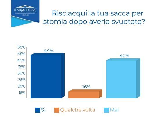 Grafico, sondaggio riguardo il risciacquo della sacca per stomia dopo lo svuotamento