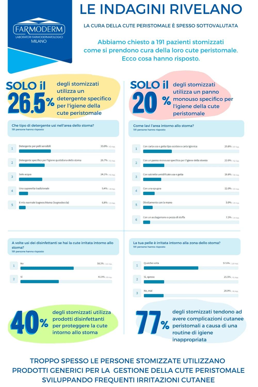 Infografica: L'indagine rivela che l'igiene della cute peristomale è spesso sottovalutata